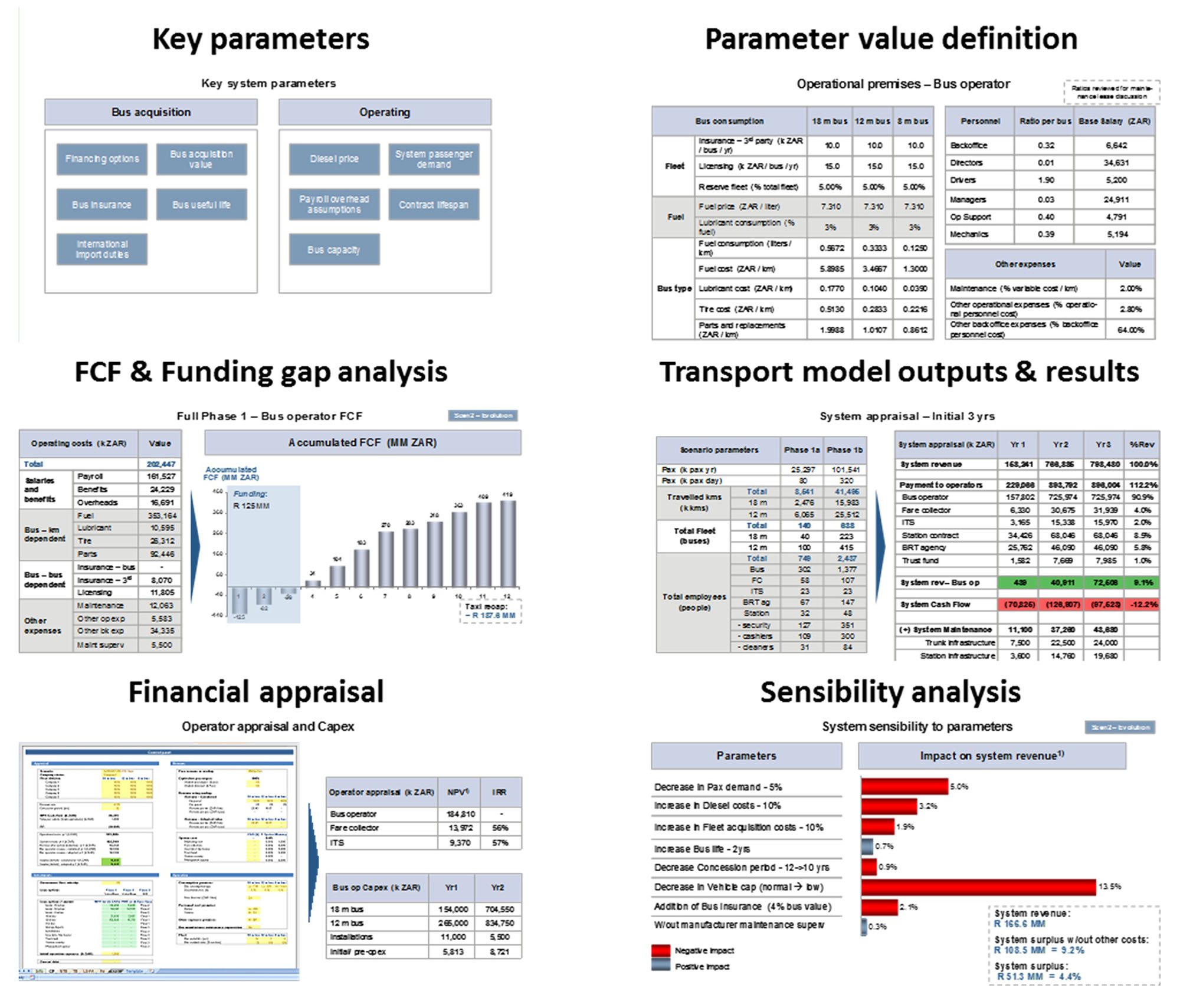 Fig. 14.1 Measuring various aspects of financial modelling.